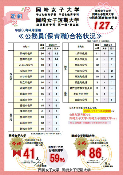 公務員(保育職)合格状況の速報:10月15日現在