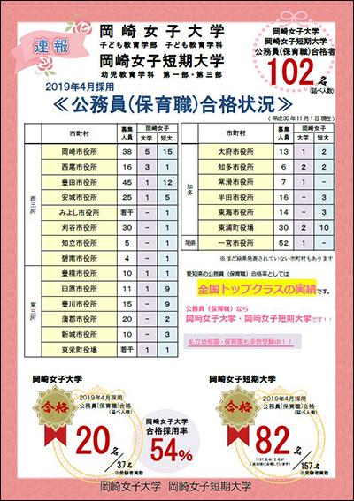 公務員(保育職)合格状況の速報:11月1日現在