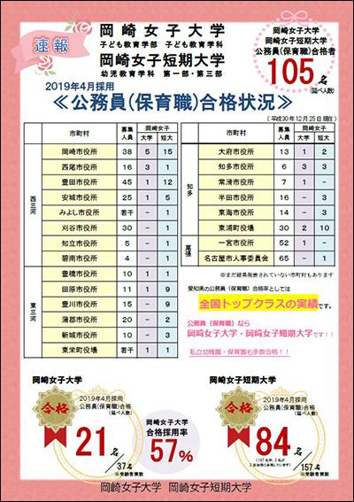 公務員(保育職)合格状況の速報:12月25日現在