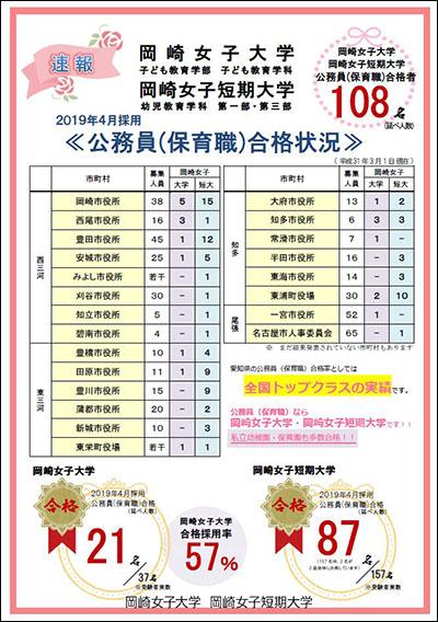 公務員(保育職)合格状況の速報:3月1日現在